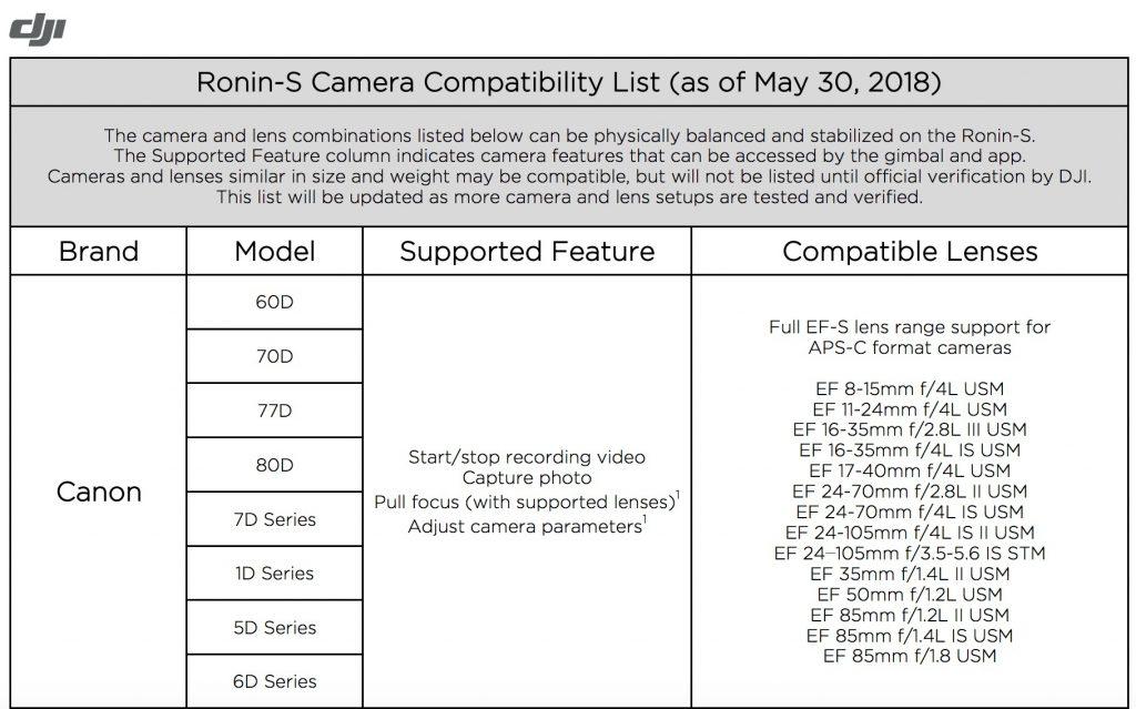 กล้องที่สามารถใช้กับ dji ronin s canon